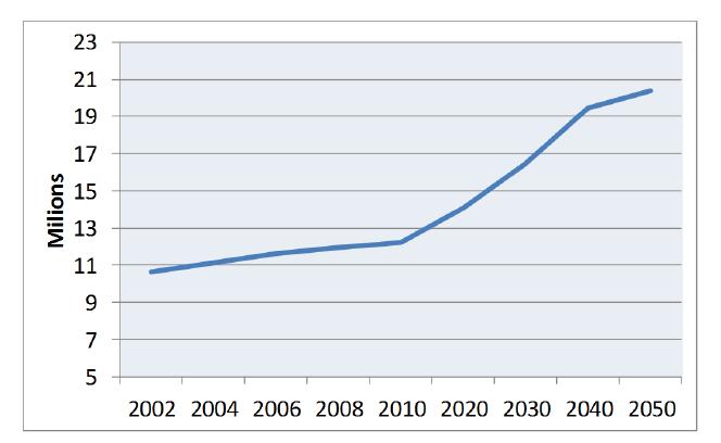 Numero di cittadini italiani in età anziana : tendenze rilevate e proiezioni